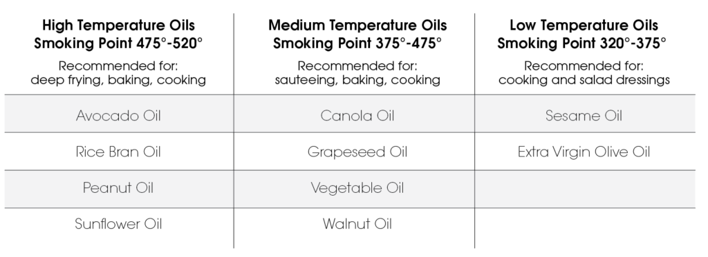Native Harvest cooking oil temperature tables